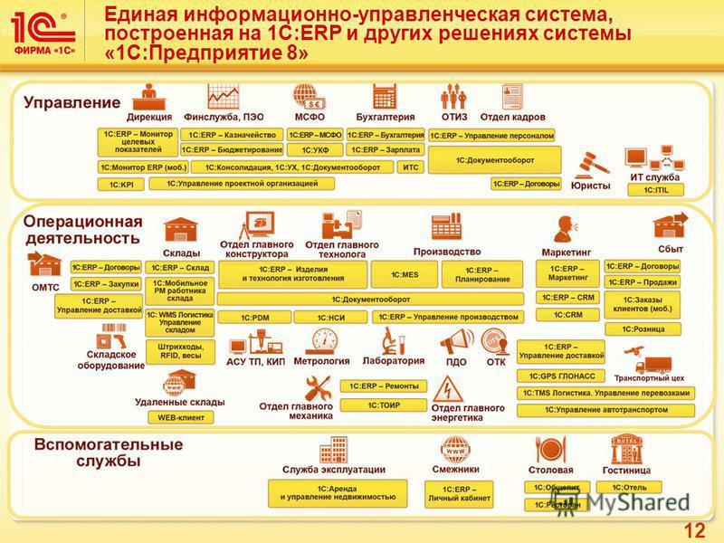 12 Единая информационно-управленческая система, построенная на 1C:ERP и других решениях системы «1С:Предприятие 8»