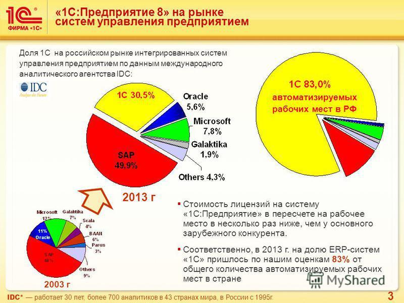 3 «1С:Предприятие 8» на рынке систем управления предприятием 2003 г 2013 г Стоимость лицензий на систему «1С:Предприятие» в пересчете на рабочее место в несколько раз ниже, чем у основного зарубежного конкурента. Соответственно, в 2013 г. на долю ERP