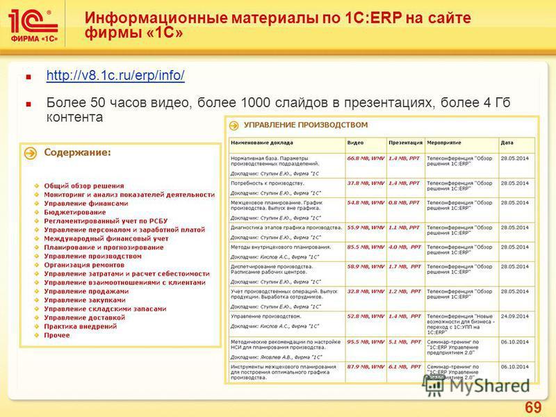 69 Информационные материалы по 1С:ERP на сайте фирмы «1С» http://v8.1c.ru/erp/info/ Более 50 часов видео, более 1000 слайдов в презентациях, более 4 Гб контента