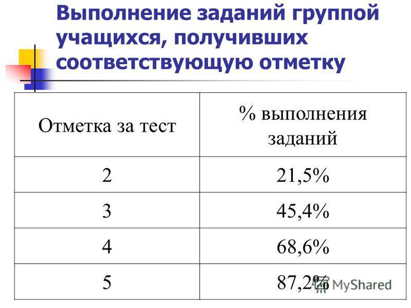 Выполнение заданий группой учащихся, получивших соответствующую отметку Отметка за тест % выполнения заданий 221,5% 345,4% 468,6% 587,2%