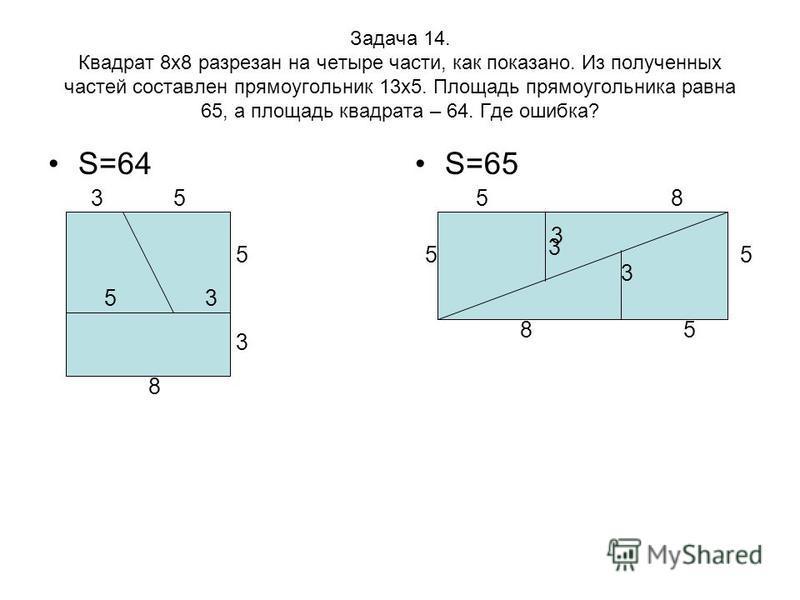 Задача 14. Квадрат 8 х 8 разрезан на четыре части, как показано. Из полученных частей составлен прямоугольник 13 х 5. Площадь прямоугольника равна 65, а площадь квадрата – 64. Где ошибка? S=64S=65 35 5 3 8 53 3 55 58 85 3 3