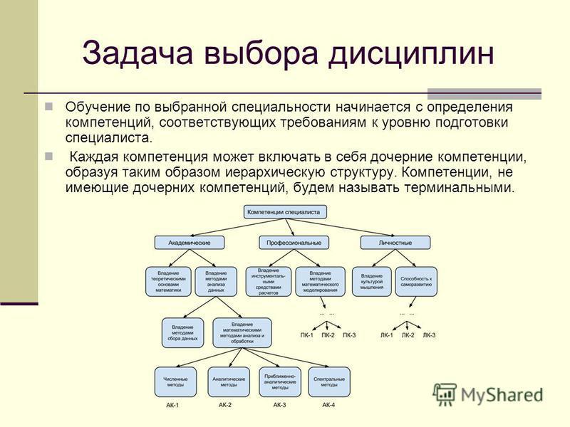 Задача выбора дисциплин Обучение по выбранной специальности начинается с определения компетенций, соответствующих требованиям к уровню подготовки специалиста. Каждая компетенция может включать в себя дочерние компетенции, образуя таким образом иерарх
