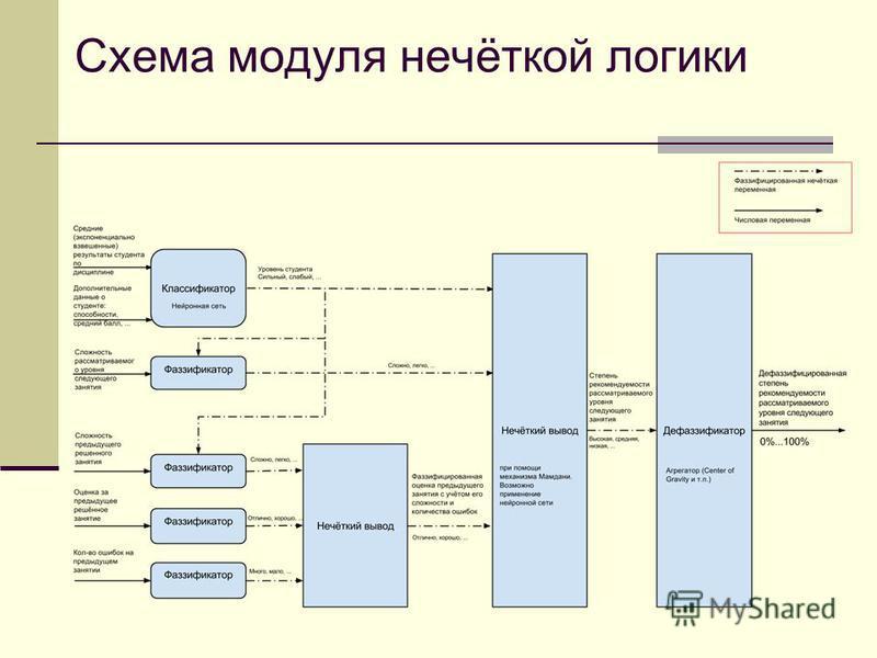 Схема модуля нечёткой логики