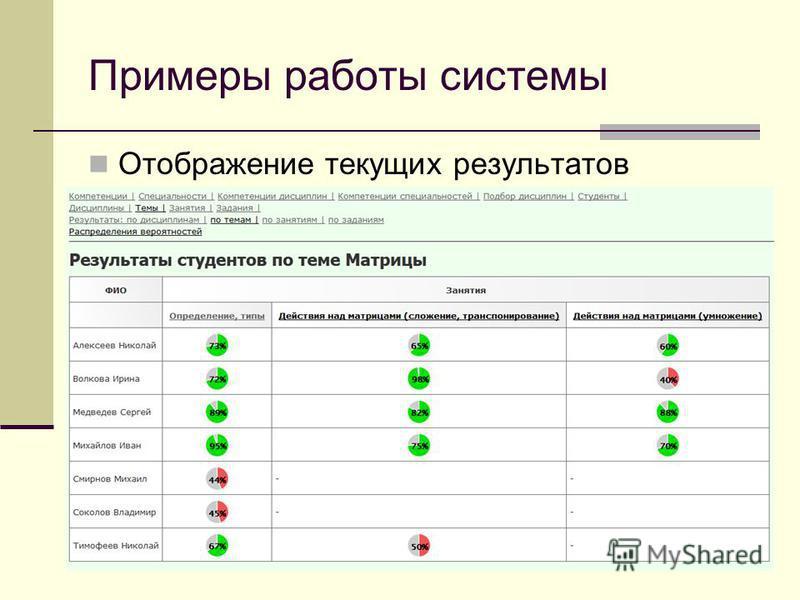 Примеры работы системы Отображение текущих результатов