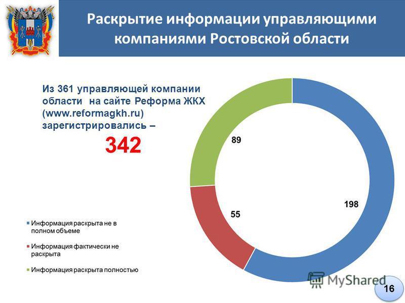 Раскрытие информации управляющими компаниями Ростовской области Из 361 управляющей компании области на сайте Реформа ЖКХ (www.reformagkh.ru) зарегистрировались – 342 16