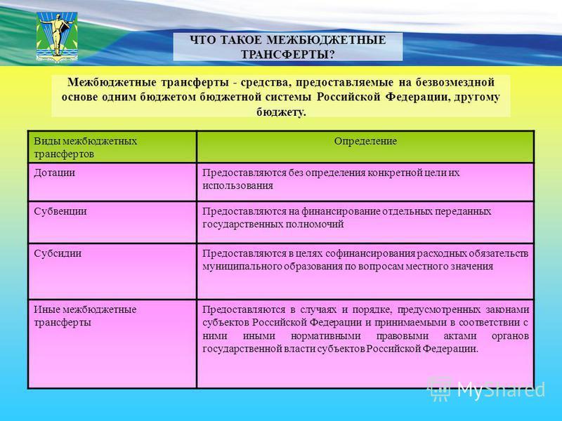 ЧТО ТАКОЕ МЕЖБЮДЖЕТНЫЕ ТРАНСФЕРТЫ? Межбюджетные трансферты - средства, предоставляемые на безвозмездной основе одним бюджетом бюджетной системы Российской Федерации, другому бюджету. Виды межбюджетных трансфертов Определение Дотации Предоставляются б