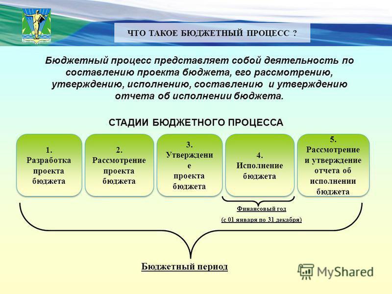 ЧТО ТАКОЕ БЮДЖЕТНЫЙ ПРОЦЕСС ? Бюджетный процесс представляет собой деятельность по составлению проекта бюджета, его рассмотрению, утверждению, исполнению, составлению и утверждению отчета об исполнении бюджета. 2. Рассмотрение проекта бюджета 2. Расс
