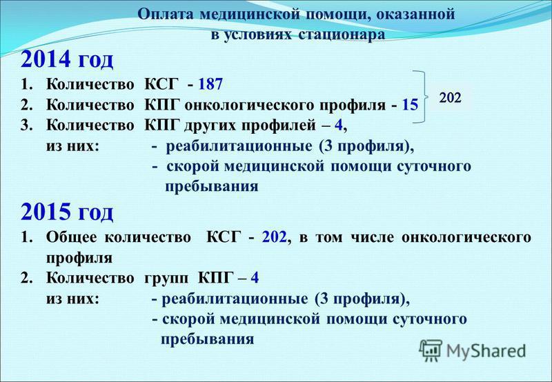 2014 год 1. Количество КСГ - 187 2. Количество КПГ онкологического профиля - 15 3. Количество КПГ других профилей – 4, из них: - реабилитационные (3 профиля), - скорой медицинской помощи суточного пребывания 2015 год 1. Общее количество КСГ - 202, в