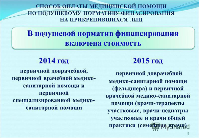 СПОСОБ ОПЛАТЫ МЕДИЦИНСКОЙ ПОМОЩИ ПО ПОДУШЕВОМУ НОРМАТИВУ ФИНАСИРОВАНИЯ НА ПРИКРЕПИВШИХСЯ ЛИЦ 2014 год первичной доврачебной, первичной врачебной медико- санитарной помощи и первичной специализированной медико- санитарной помощи 2015 год первичной дов