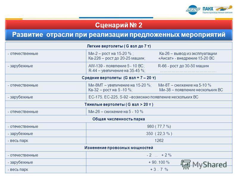 Сценарий 2 Развитие отрасли при реализации предложенных мероприятий Легкие вертолеты ( G взл до 7 т) - отечественные Ми-2 – рост на 15-20 % ; Ка-26 – вывод из эксплуатации Ка-226 – рост до 20-25 машин; «Ансат» - внедрение 15-20 ВС - зарубежныеAW-139