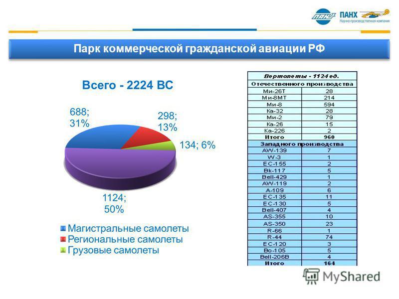 Парк коммерческой гражданской авиации РФ