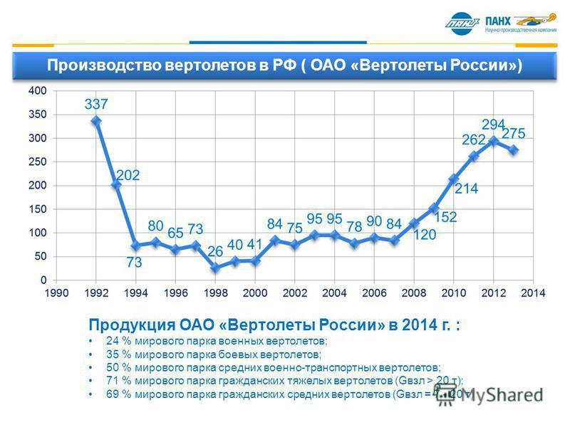 Производство вертолетов в РФ ( ОАО «Вертолеты России») Продукция ОАО «Вертолеты России» в 2014 г. : 24 % мирового парка военных вертолетов; 35 % мирового парка боевых вертолетов; 50 % мирового парка средних военно-транспортных вертолетов; 71 % мирово