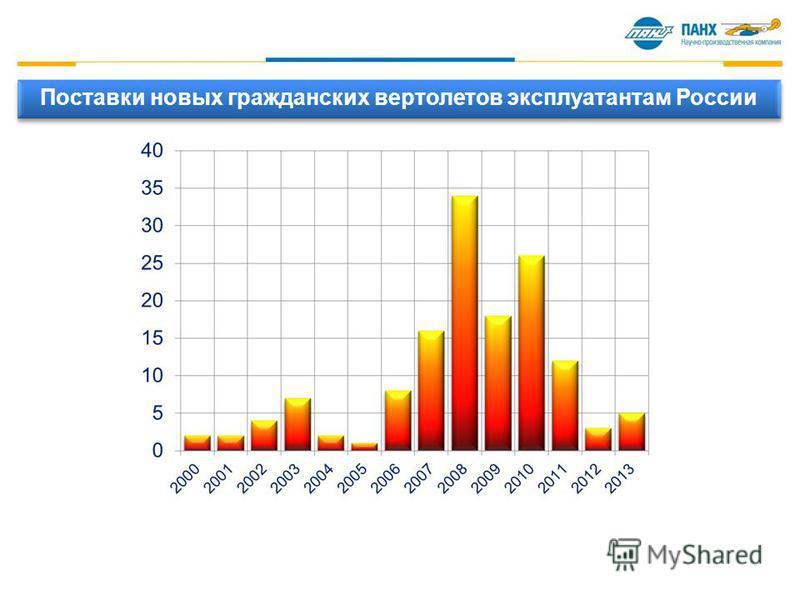 Поставки новых гражданских вертолетов эксплуатантам России