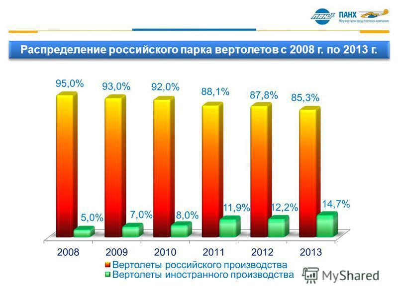 Распределение российского парка вертолетов с 2008 г. по 2013 г.