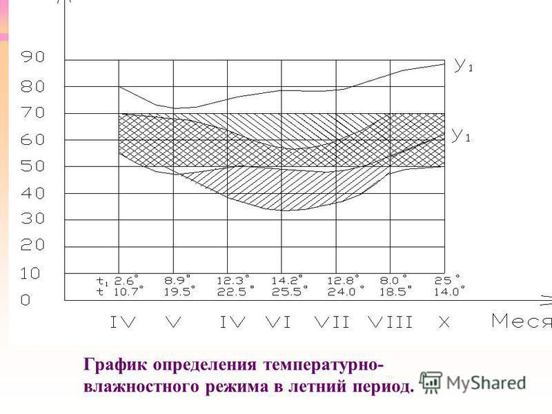 График определения температурно- влажностного режима в летний период.