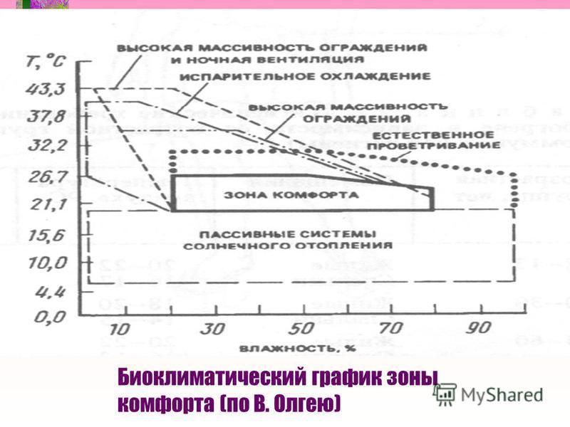Би Биоклиматический график зоны комфорта (по В. Олгею)