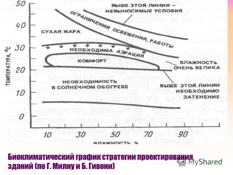 Биоклиматический график стратегии проектирования зданий (по Г. Милну и Б. Гивони)