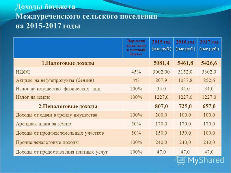 Доходы бюджета Междуреченского сельского поселения на 2015-2017 годы Норматив зачисления в местный бюджет 2015 год(тыс.руб.) 2016 год(тыс.руб.) 2017 год(тыс.руб.) 1. Налоговые доходы 5081,45461,85426,6 НДФЛ45%3002,003152,03302,0 Акцизы на нефтепродук