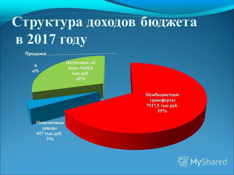 Структура доходов бюджета в 2017 году