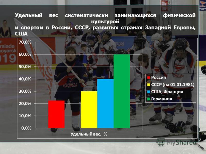Удельный вес систематически занимающихся физической культурой и спортом в России, СССР, развитых странах Западной Европы, США