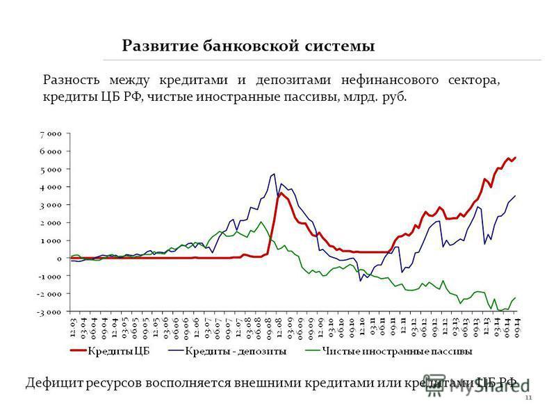 11 Разность между кредитами и депозитами нефинансового сектора, кредиты ЦБ РФ, чистые иностранные пассивы, млрд. руб. Развитие банковской системы Дефицит ресурсов восполняется внешними кредитами или кредитами ЦБ РФ