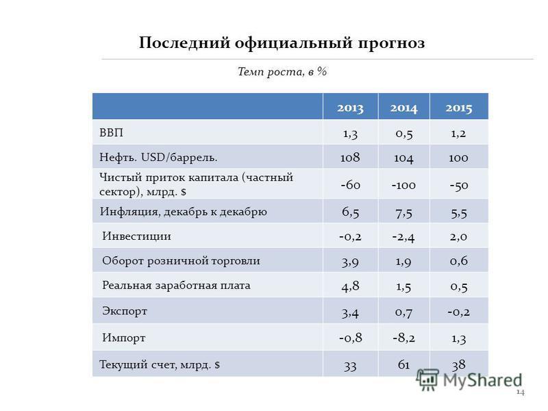 14 201320142015 ВВП 1,31,30,50,51,2 Нефть. USD/баррель. 108104100 Чистый приток капитала (частный сектор), млрд. $ -60-100-50 Инфляция, декабрь к декабрю 6,57,57,55,55,5 Инвестиции -0,2-2,4-2,42,0 Оборот розничной торговли 3,91,90,60,6 Реальная зараб