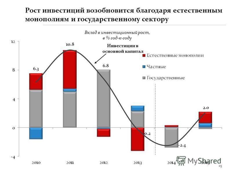 15 Рост инвестиций возобновится благодаря естественным монополиям и государственному сектору Вклад в инвестиционный рост, в % год-к-году Инвестиции в основной капитал