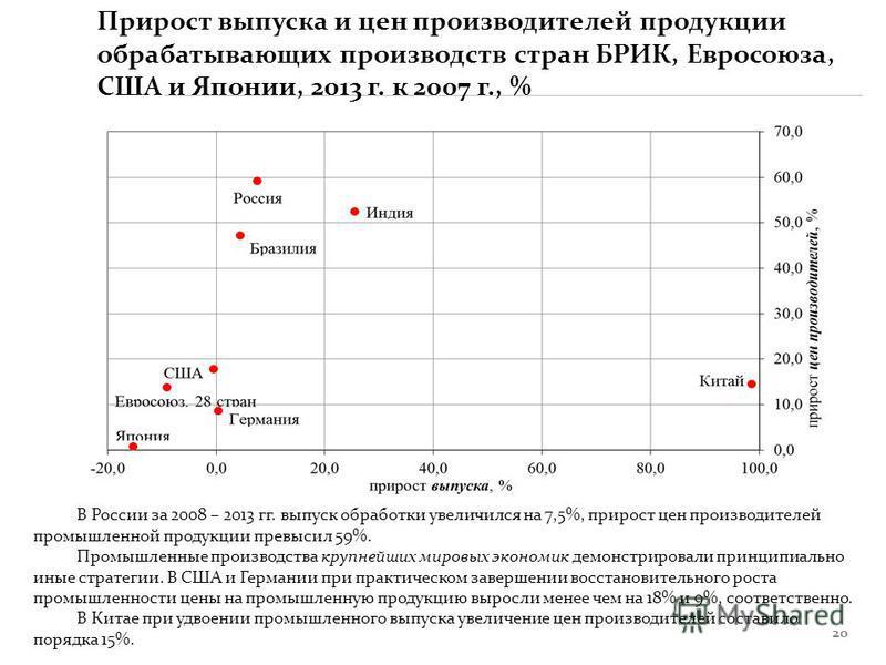 20 В России за 2008 – 2013 гг. выпуск обработки увеличился на 7,5%, прирост цен производителей промышленной продукции превысил 59%. Промышленные производства крупнейших мировых экономик демонстрировали принципиально иные стратегии. В США и Германии п