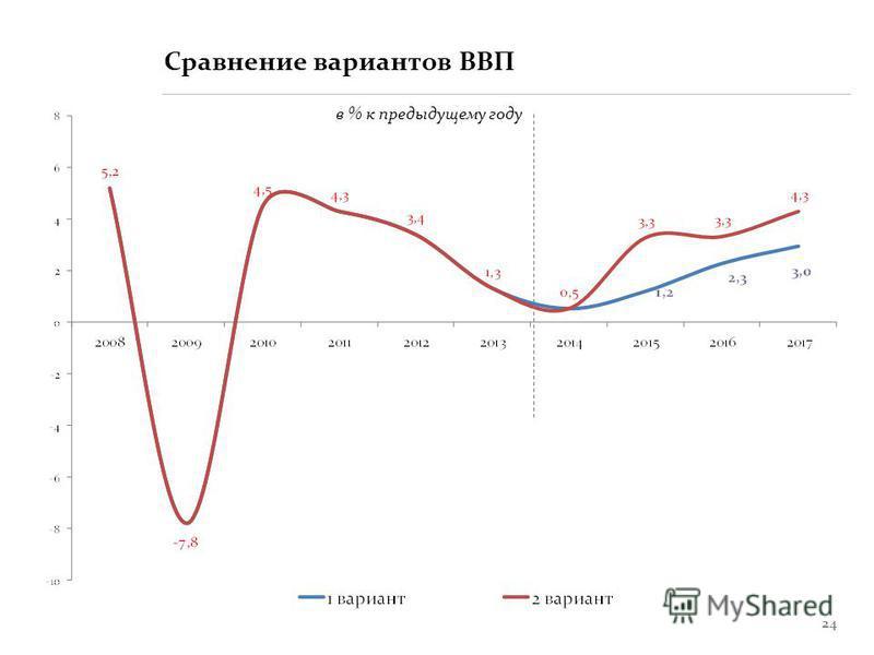 24 Сравнение вариантов ВВП в % к предыдущему году