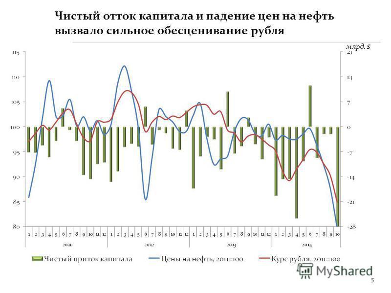 5 млрд. $ Чистый отток капитала и падение цен на нефть вызвало сильное обесценивание рубля
