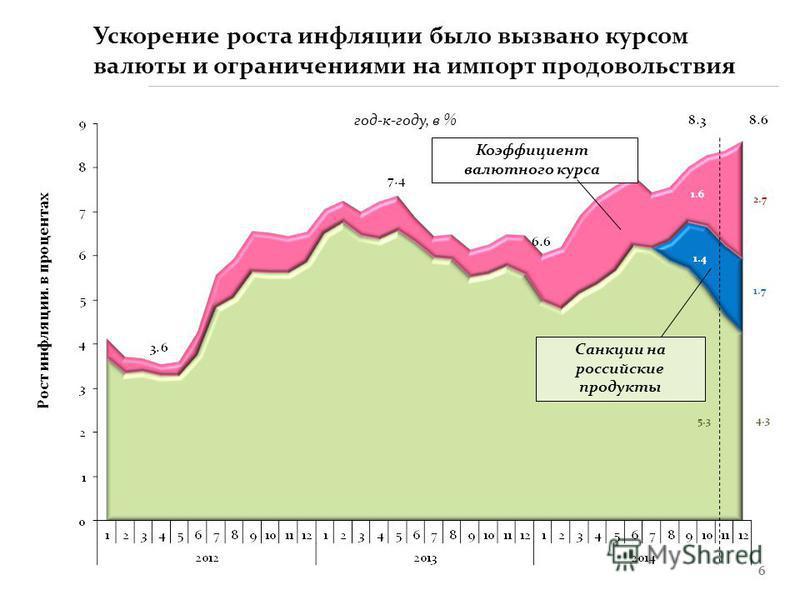 6 Рост инфляции. в процентах Санкции на российские продукты Коэффициент валютного курса Ускорение роста инфляции было вызвано курсом валюты и ограничениями на импорт продовольствия год-к-году, в %