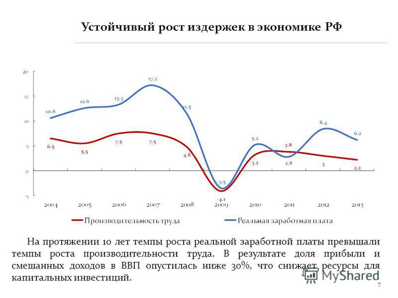 7 Устойчивый рост издержек в экономике РФ На протяжении 10 лет темпы роста реальной заработной платы превышали темпы роста производительности труда. В результате доля прибыли и смешанных доходов в ВВП опустилась ниже 30%, что снижает ресурсы для капи