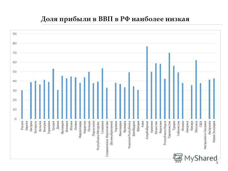 8 Доля прибыли в ВВП в РФ наиболее низкая