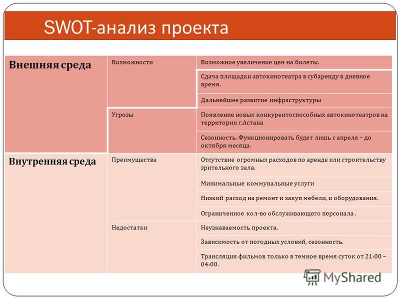 SWOT- анализ проекта Внешняя среда Возможности Возможное увеличение цен на билеты. Сдача площадки автокинотеатра в субаренду в дневное время. Дальнейшее развитие инфраструктуры Угрозы Появление новых конкурентоспособных автокинотеатров на территории