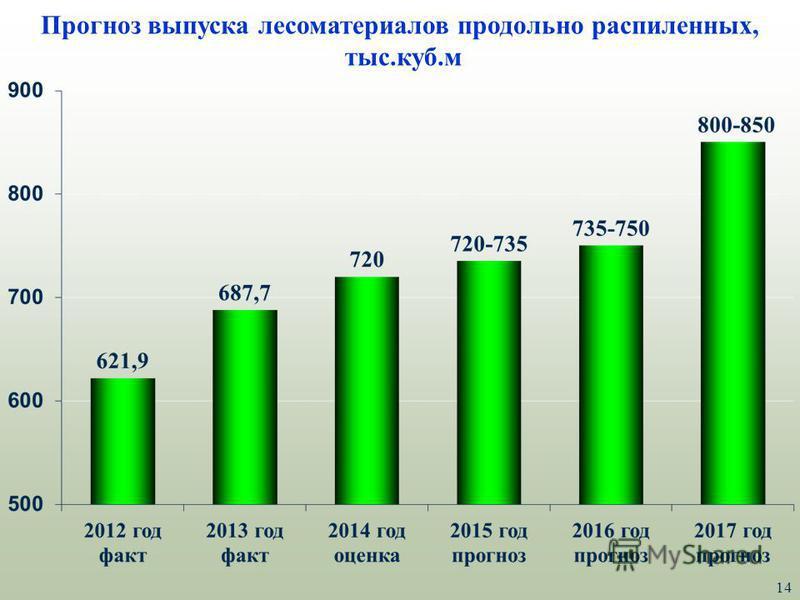 14 Прогноз выпуска лесоматериалов продольно распиленных, тыс.куб.м