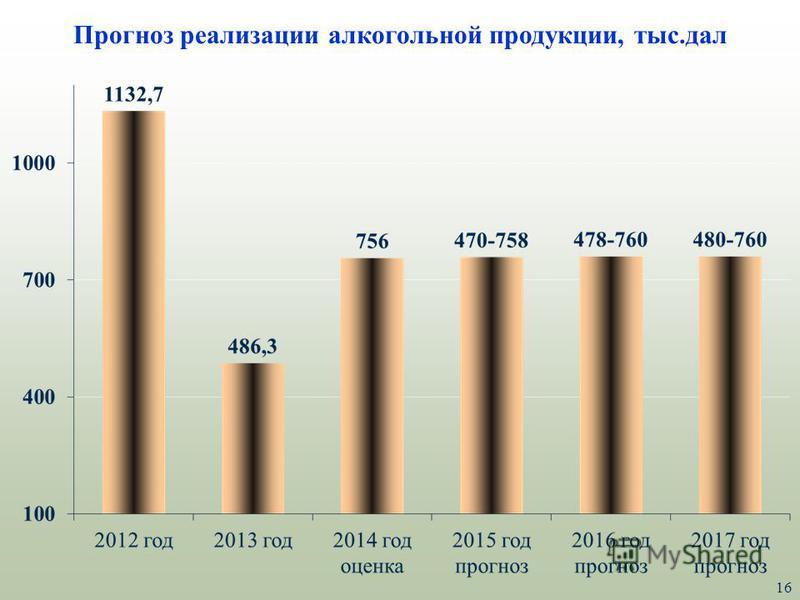 16 Прогноз реализации алкогольной продукции, тыс.дал