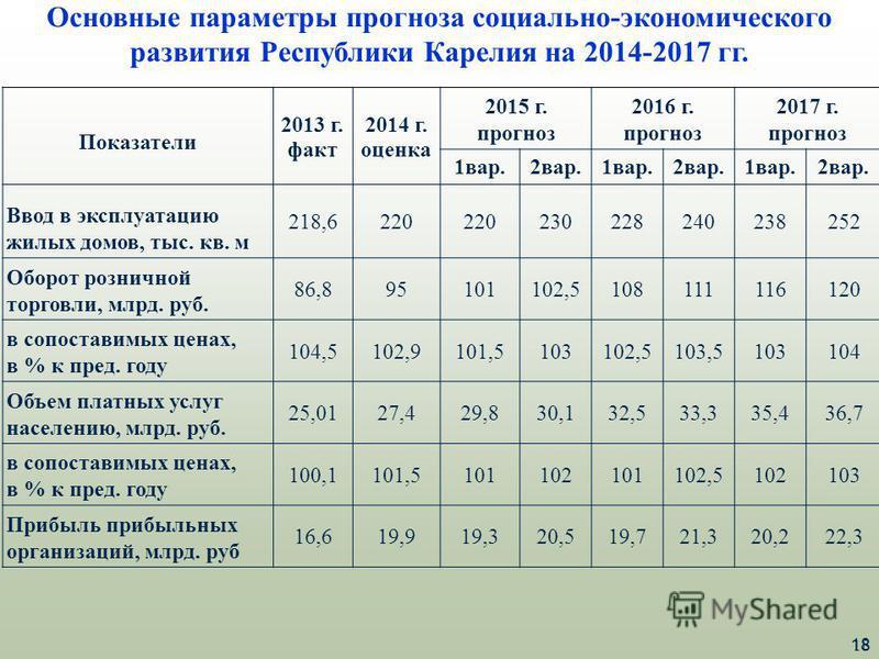 18 Основные параметры прогноза социально-экономического развития Республики Карелия на 2014-2017 гг. Показатели 2013 г. факт 2014 г. оценка 2015 г. прогноз 2016 г. прогноз 2017 г. прогноз 1 вар.2 вар.1 вар.2 вар. 1 вар.2 вар. Ввод в эксплуатацию жилы