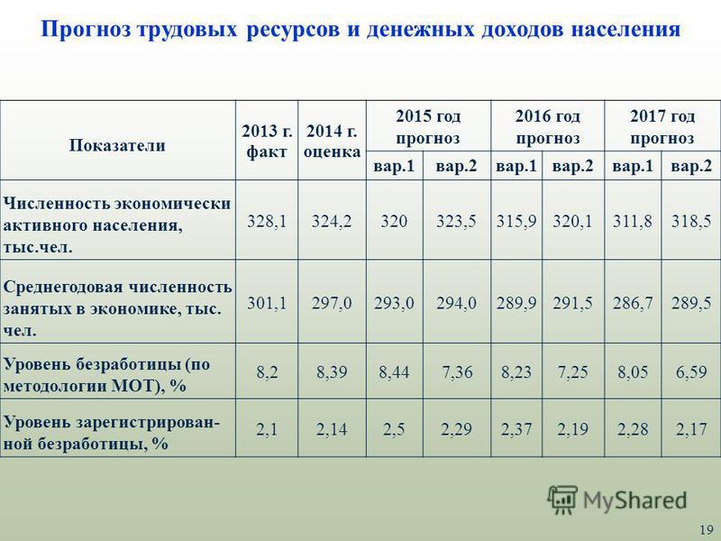 19 Прогноз трудовых ресурсов и денежных доходов населения Показатели 2013 г. факт 2014 г. оценка 2015 год прогноз 2016 год прогноз 2017 год прогноз вар.1 вар.2 вар.1 вар.2 вар.1 вар.2 Численность экономически активного населения, тыс.чел. 328,1324,23
