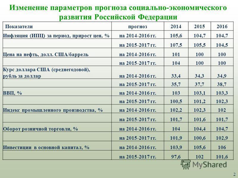 2 Изменение параметров прогноза социально-экономического развития Российской Федерации Показателипрогноз 201420152016 Инфляция (ИПЦ) за период, прирост цен, %на 2014-2016 гг.105,6104,7 на 2015-2017 гг.107,5105,5104,5 Цена на нефть, долл. США/баррель