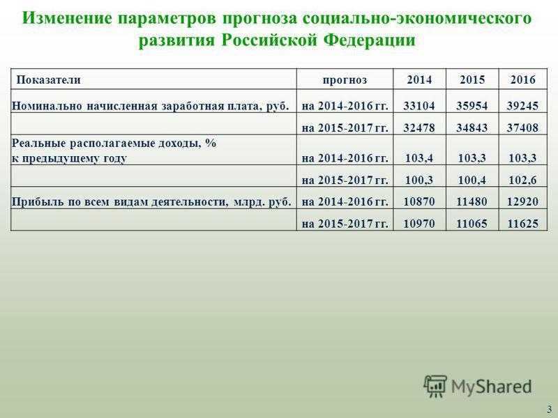 3 Изменение параметров прогноза социально-экономического развития Российской Федерации Показателипрогноз 201420152016 Номинально начисленная заработная плата, руб.на 2014-2016 гг.331043595439245 на 2015-2017 гг.324783484337408 Реальные располагаемые