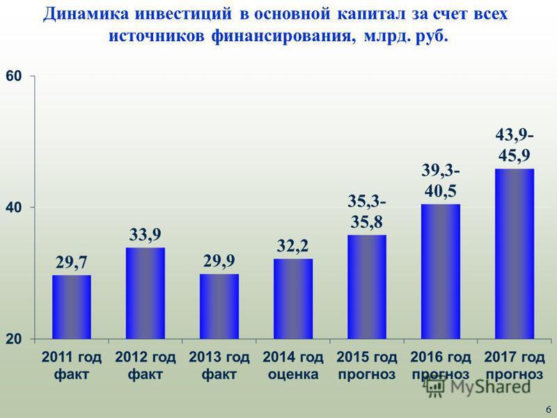 6 Динамика инвестиций в основной капитал за счет всех источников финансирования, млрд. руб. 6