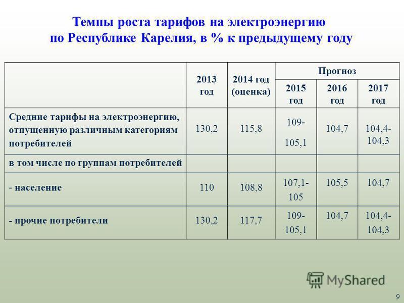 Темпы роста тарифов на электроэнергию по Республике Карелия, в % к предыдущему году 2013 год 2014 год (оценка) Прогноз 2015 год 2016 год 2017 год Средние тарифы на электроэнергию, отпущенную различным категориям потребителей 130,2115,8 109- 105,1 104