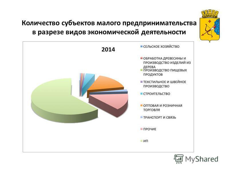 Количество субъектов малого предпринимательства в разрезе видов экономической деятельности