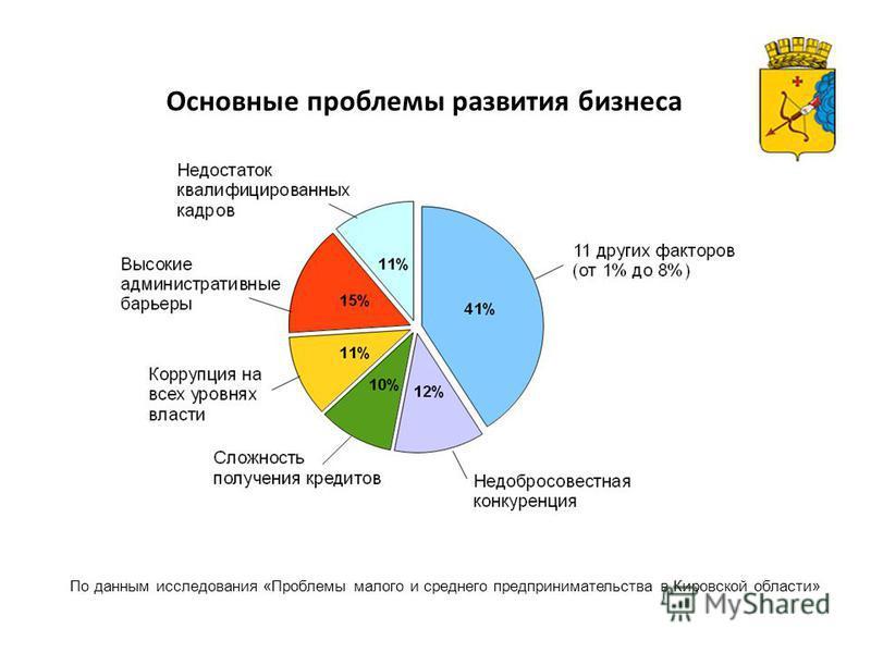 Основные проблемы развития бизнеса По данным исследования «Проблемы малого и среднего предпринимательства в Кировской области»