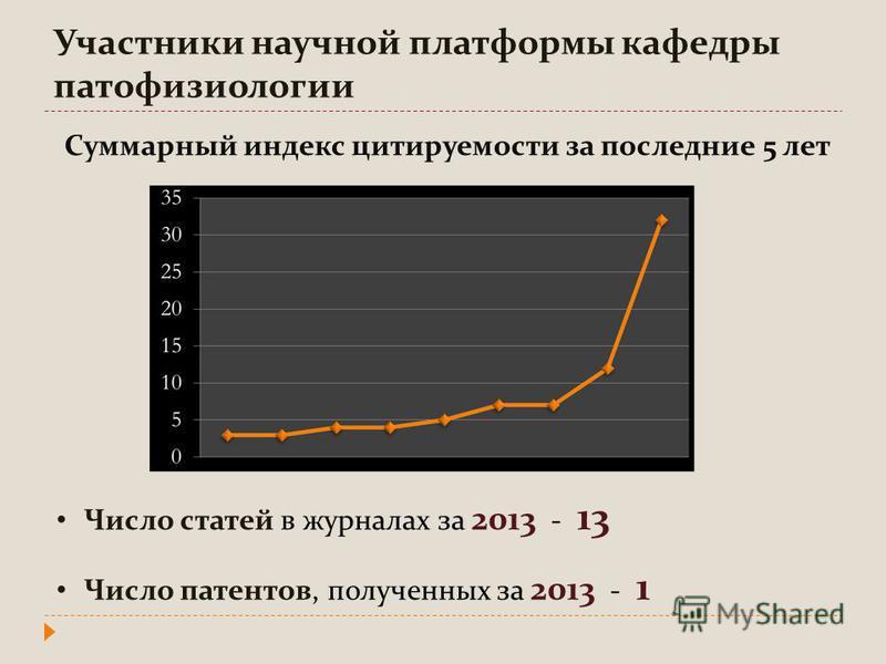 Суммарный индекс цитируемости за последние 5 лет Число статей в журналах за 2013 - 13 Число патентов, полученных за 2013 - 1