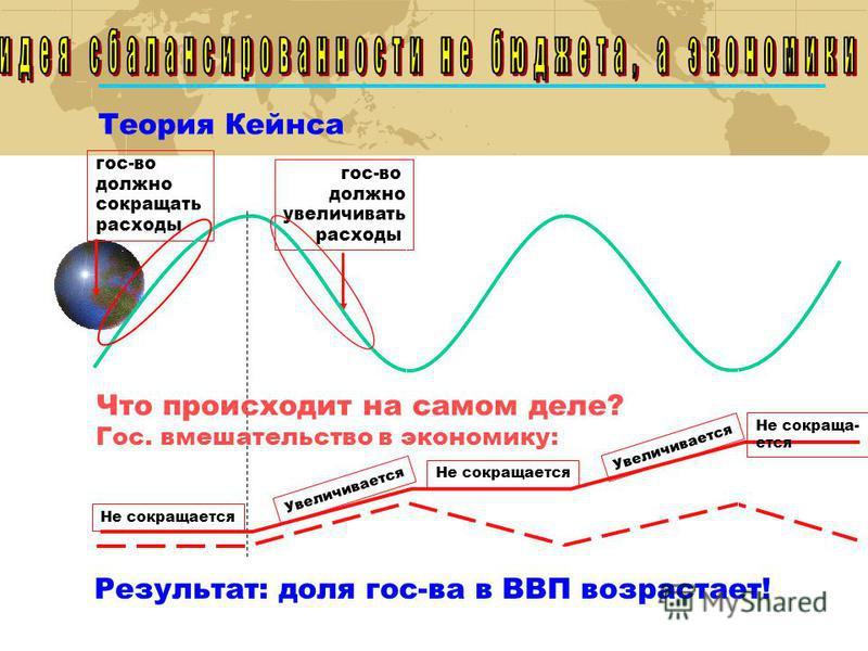 Теория Кейнса гос-во должно сокращать расходы гос-во должно увеличивать расходы Что происходит на самом деле? Гос. вмешательство в экономику: Не сокращается Не сокращается Увеличивается Результат: доля гос-ва в ВВП возрастает!