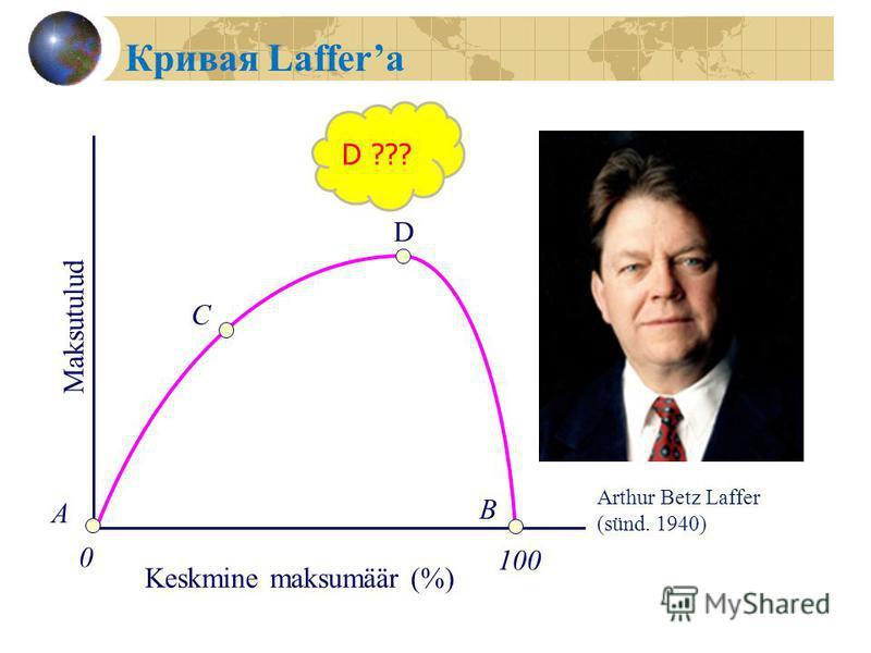Keskmine maksumäär (%) A B 0 Maksutulud 100 C D Кривая Laffera D ??? Arthur Betz Laffer (sünd. 1940)