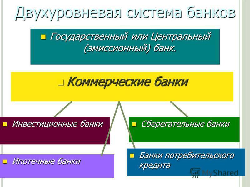 Двухуровневая система банков Государственный или Центральный (эмиссионный) банк. Государственный или Центральный (эмиссионный) банк. Коммерческие банки Коммерческие банки Инвестиционные банки Инвестиционные банки Сберегательные банки Сберегательные б