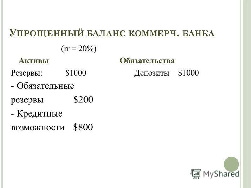 У ПРОЩЕННЫЙ БАЛАНС КОММЕРЧ. БАНКА (rr = 20%) Активы Обязательства Резервы: $1000 Депозиты $1000 - Обязательные резервы $200 - Кредитные возможности $800