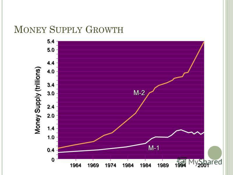 19641969197419841984198919942001 5.45.0 4.4 4.0 3.4 3.0 2.4 2.0 1.4 1.0 0 0.4 Money Supply (trillions) M ONEY S UPPLY G ROWTH M-1 M-2